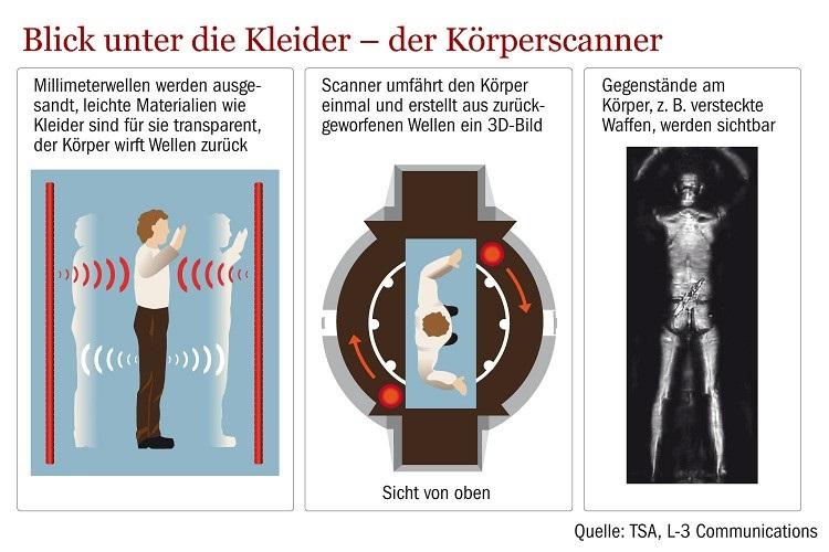 b51439eec20c89 Körperscanner  Der Spanner-Report vom Flughafen Hamburg